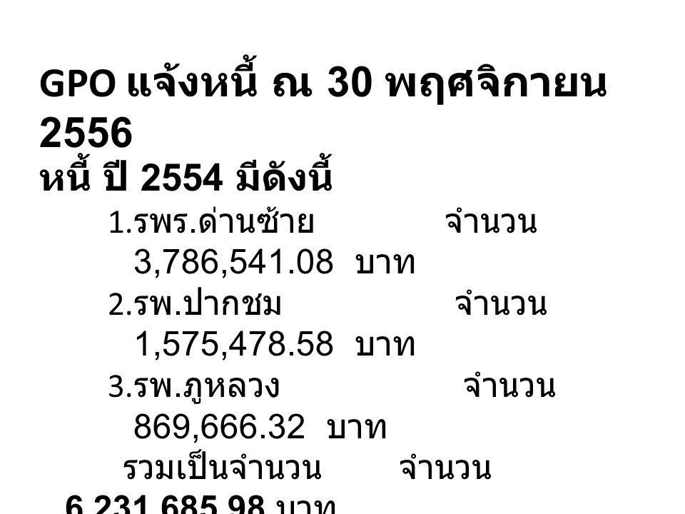 GPO แจ้งหนี้ ณ 30 พฤศจิกายน 2556 หนี้ ปี 2554 มีดังนี้ 1. รพร. ด่านซ้าย จำนวน 3,786,541.08 บาท 2. รพ. ปากชม จำนวน 1,575,478.58 บาท 3. รพ. ภูหลวง จำนวน