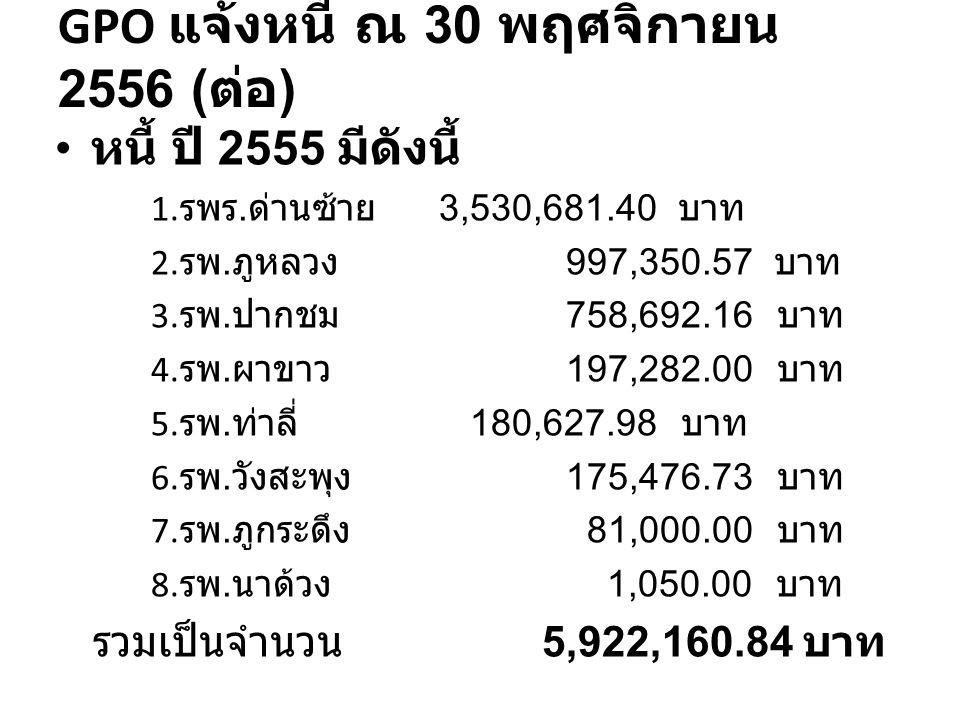 GPO แจ้งหนี้ ณ 30 พฤศจิกายน 2556 ( ต่อ ) หนี้ ปี 2555 มีดังนี้ 1. รพร. ด่านซ้าย 3,530,681.40 บาท 2. รพ. ภูหลวง 997,350.57 บาท 3. รพ. ปากชม 758,692.16