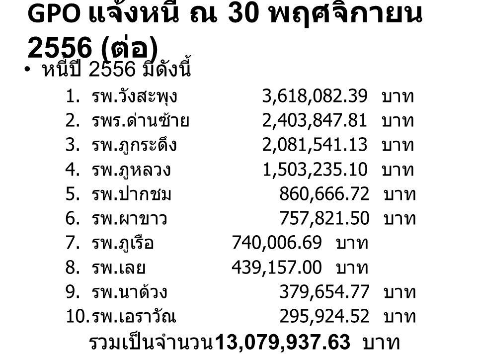 GPO แจ้งหนี้ ณ 30 พฤศจิกายน 2556 ( ต่อ ) หนี้ปี 2556 มีดังนี้ 1. รพ. วังสะพุง 3,618,082.39 บาท 2. รพร. ด่านซ้าย 2,403,847.81 บาท 3. รพ. ภูกระดึง 2,081