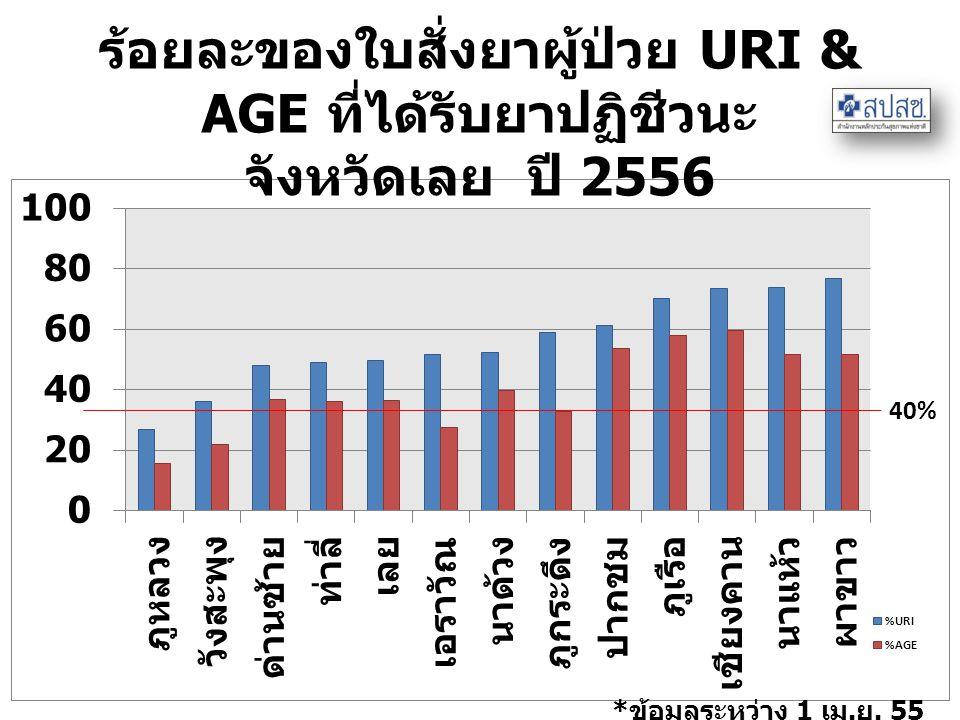 ร้อยละของใบสั่งยาผู้ป่วย URI & AGE ที่ได้รับยาปฏิชีวนะ จังหวัดเลย ปี 2556 * ข้อมูลระหว่าง 1 เม. ย. 55 ถึง 31 มี. ค. 2556