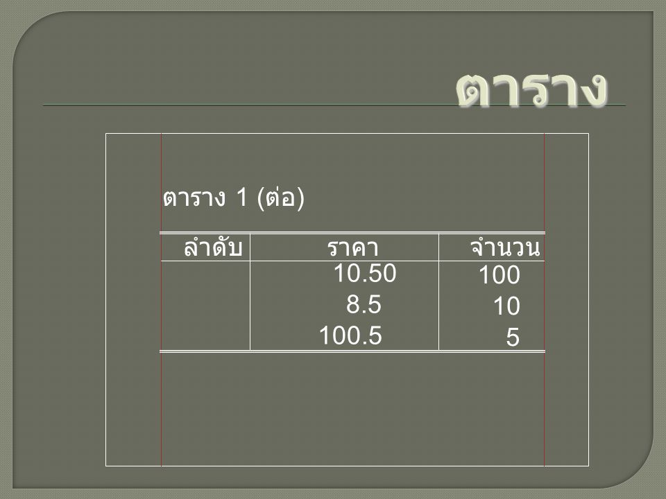 ตาราง 1 ( ต่อ ) ลำดับราคาจำนวน 10.50 8.5 100.5 100 10 5