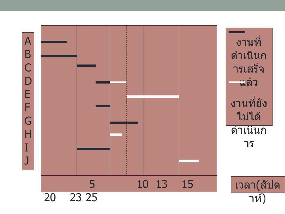 ABCDEFGHIJABCDEFGHIJ 5 10 13 15 20 23 25 เวลา ( สัปด าห์ ) งานที่ ดำเนินก ารเสร็จ แล้ว งานที่ยัง ไม่ได้ ดำเนินก าร
