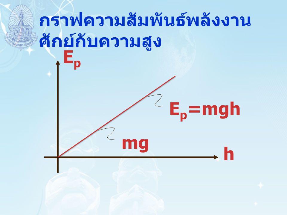 กราฟความสัมพันธ์พลังงาน ศักย์กับความสูง mg E p =mgh EpEp h