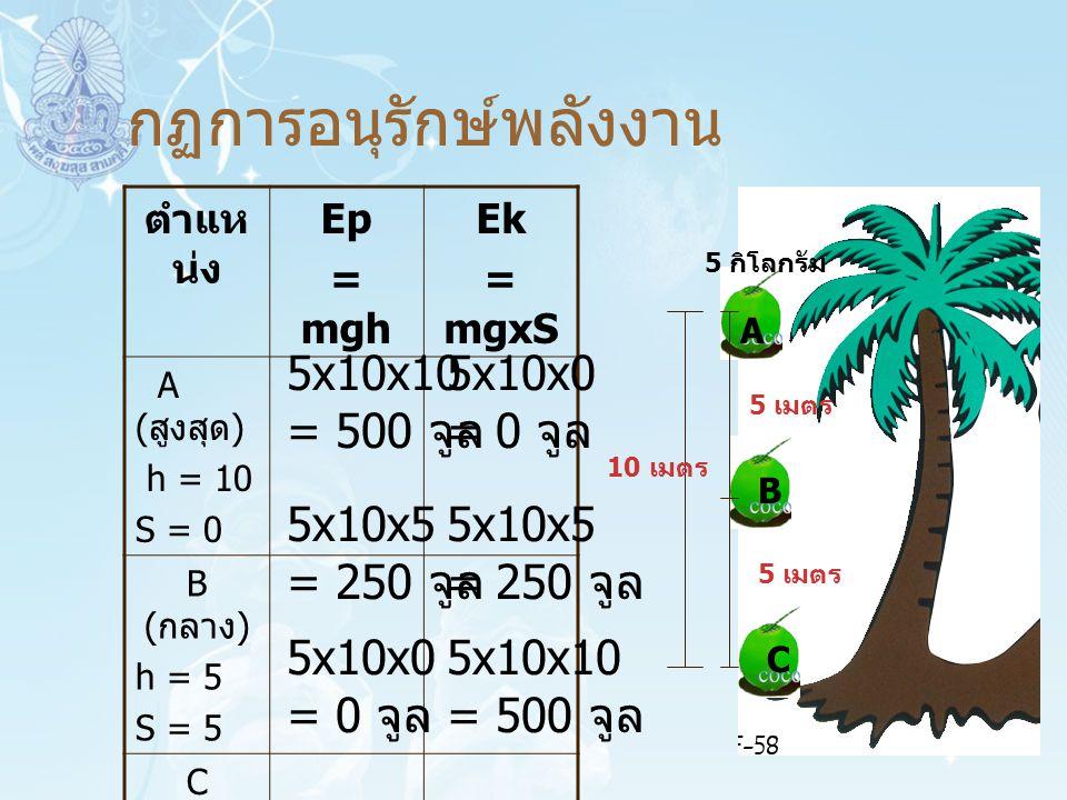 กฏการอนุรักษ์พลังงาน 10 เมตร 5 เมตร A B C ตำแห น่ง Ep = mgh Ek = mgxS A ( สูงสุด ) h = 10 S = 0 B ( กลาง ) h = 5 S = 5 C ( ต่ำสุด ) h = 0 S = 10 5 กิโ