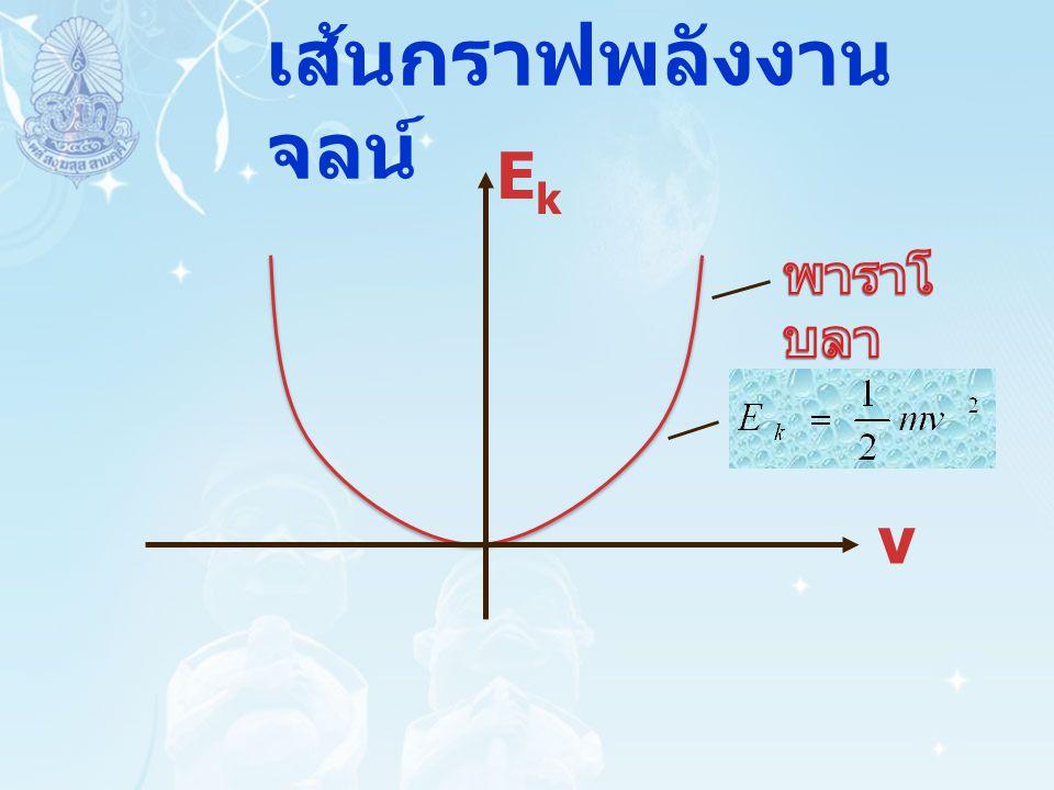 ความสัมพันธ์ระหว่างงาน และพลังงานจลน์ หากมีแรง F กระทําต่อวัตถุ จนขนาดของ ความเร็วของวัตถุเปลี่ยนไป ทําให้พลังงานจลน์ของวัตถุเปลี่ยนไปจาก เดิม พบว่างานที่แรงนั้น กระทําต่อวัตถุมีค่าเท่ากับพลังงานจลน์ของ วัตถุที่เปลี่ยนไป หรือ เรียกคํากล่าวนี้ว่า หลักของงาน - พลังงานจลน์ (Work-Kinetic Energy Theorem)