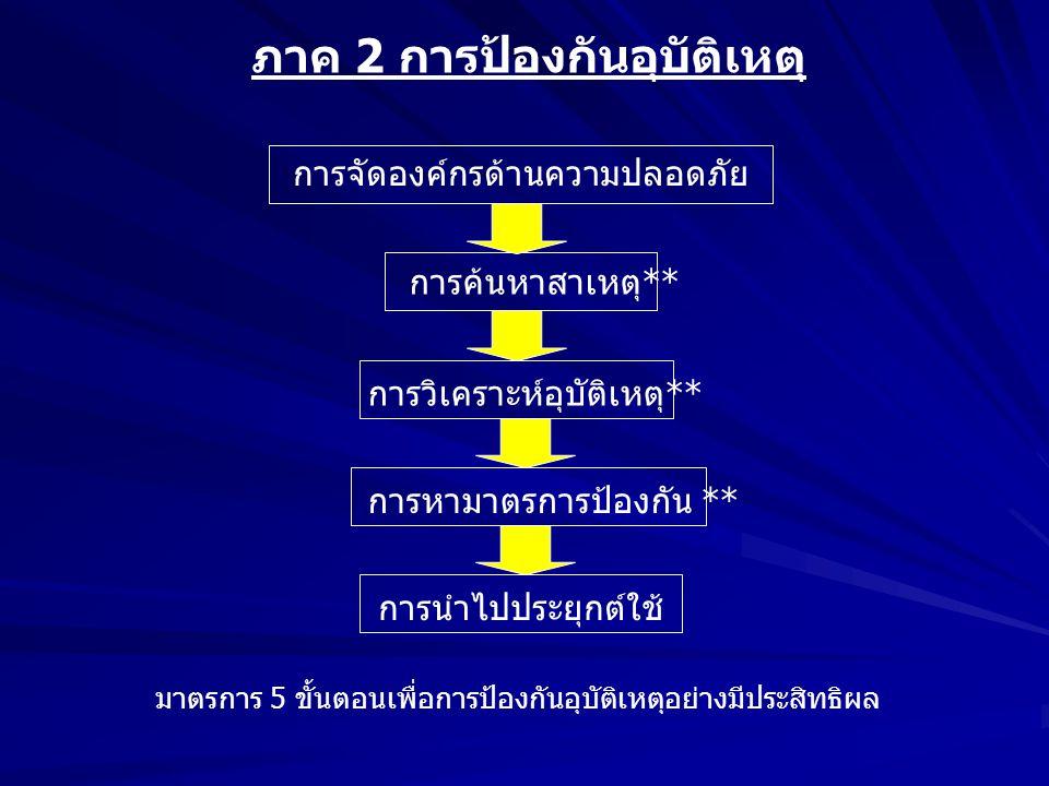 ภาค 2 การป้องกันอุบัติเหตุ การจัดองค์กรด้านความปลอดภัย การค้นหาสาเหตุ** การวิเคราะห์อุบัติเหตุ** การหามาตรการป้องกัน ** การนำไปประยุกต์ใช้ มาตรการ 5 ข