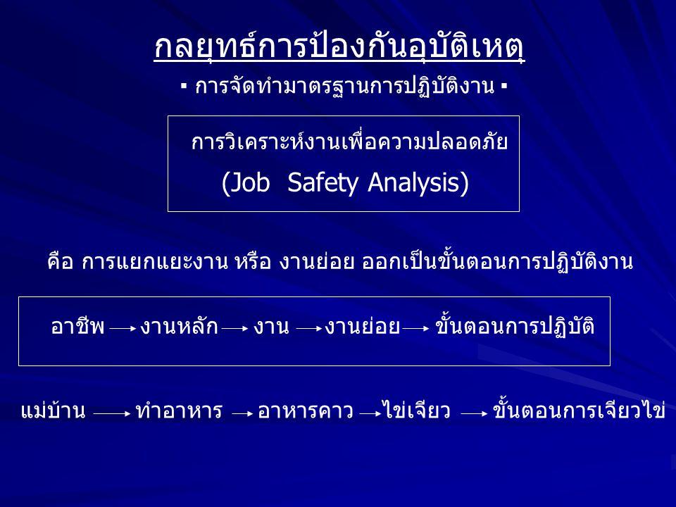 กลยุทธ์การป้องกันอุบัติเหตุ ▪ การจัดทำมาตรฐานการปฏิบัติงาน ▪ การวิเคราะห์งานเพื่อความปลอดภัย (Job Safety Analysis) คือ การแยกแยะงาน หรือ งานย่อย ออกเป