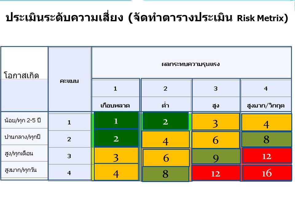 ประเมินระดับความเสี่ยง (จัดทำตารางประเมิน Risk Metrix ) 1 2 2 4 3 4 3 4 6 8 6 8 9 12 1612
