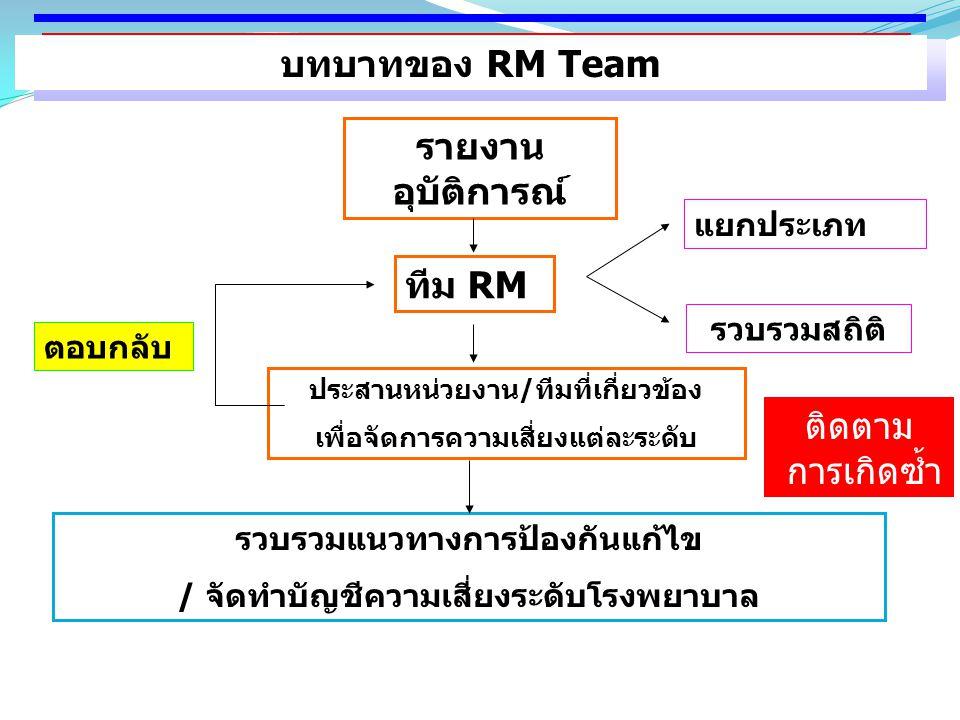 การจัดการความเสี่ยงของทีมนำ รายงาน อุบัติการณ์ ทีม RM ประสานหน่วยงาน/ทีมที่เกี่ยวข้อง เพื่อจัดการความเสี่ยงแต่ละระดับ รวบรวมแนวทางการป้องกันแก้ไข / จั