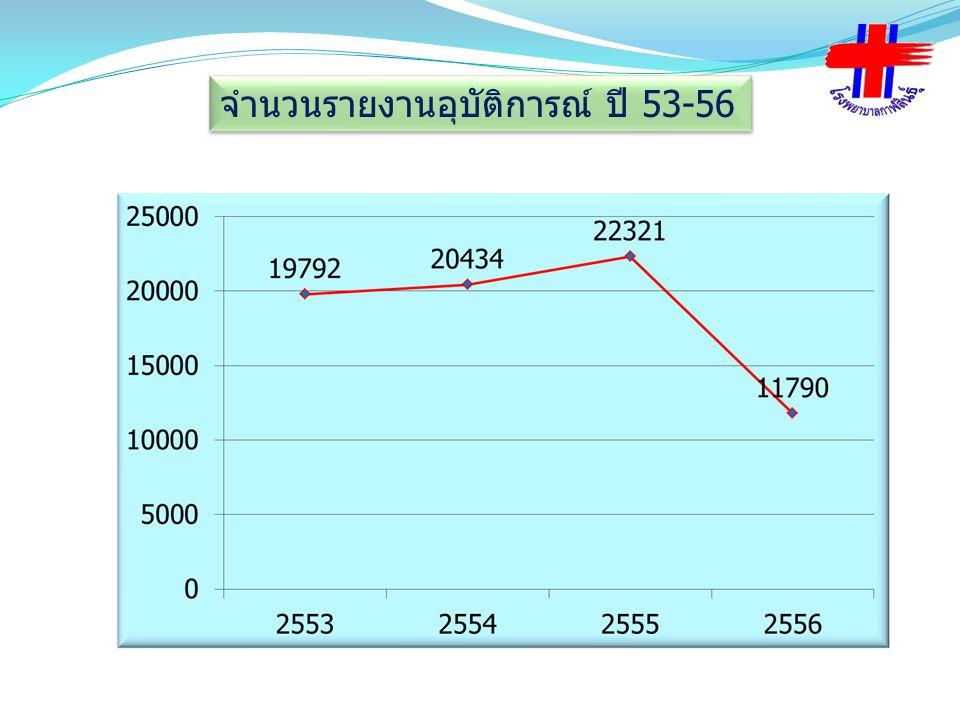 จำนวนรายงานอุบัติการณ์ ปี 53-56