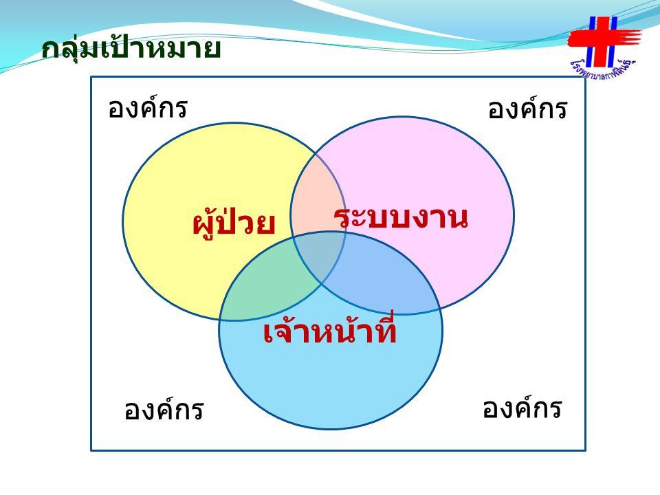 Criteria Re-Accredit 1.ประเมินการบรรลุเป้าหมายองค์กร ( Part 4) 2.ผลลัพธ์ทางคลินิกดีขึ้น (ผลการดำเนินงาน 7 PCT ) 3.ประเมินประสิทธิภาพระบบ ( ผลการดำเนินงานระบบที่ สำคัญ การสื่อสาร เชื่อมโยง ทีมนำ – หน่วยงาน) 4.นวตกรรมการเรียนรู้ 5.วัฒนธรรมความปลอดภัย ( การค้นหาความเสี่ยง การรับรู้ รายงาน การจัดการความเสี่ยงในแต่ละระดับ การทบทวนเชิง ระบบเพื่อนำสู่การพัฒนาคุณภาพ การแลกเปลี่ยน เรียนรู้หน้า งาน และระหว่างทีม อย่างสม่ำเสมอ ในเรื่องความปลอดภัย การเยี่ยมในพื้นที่ของผู้นำทุกระดับ –หัวหน้าเวร -หัวหน้างาน –หัวหน้าทีม – ผู้นำองค์กร )