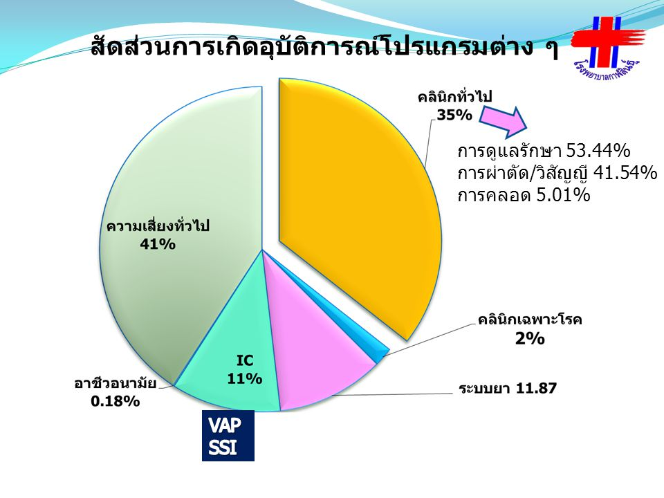 สัดส่วนการเกิดอุบัติการณ์โปรแกรมต่าง ๆ การดูแลรักษา 53.44% การผ่าตัด/วิสัญญี 41.54% การคลอด 5.01%