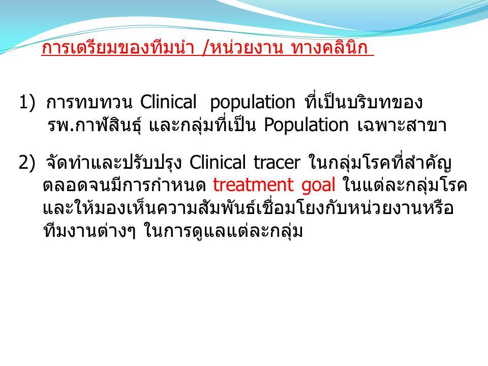 1)การทบทวน Clinical population ที่เป็นบริบทของ รพ.กาฬสินธุ์ และกลุ่มที่เป็น Population เฉพาะสาขา 2)จัดทำและปรับปรุง Clinical tracer ในกลุ่มโรคที่สำคัญ