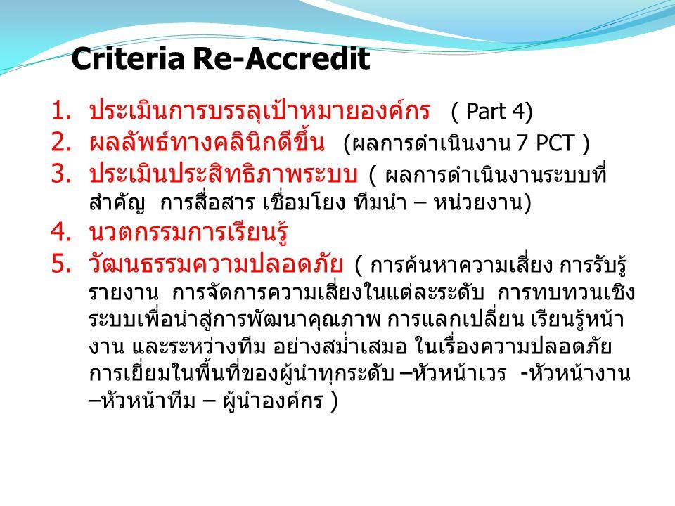 Criteria Re-Accredit 1.ประเมินการบรรลุเป้าหมายองค์กร ( Part 4) 2.ผลลัพธ์ทางคลินิกดีขึ้น (ผลการดำเนินงาน 7 PCT ) 3.ประเมินประสิทธิภาพระบบ ( ผลการดำเนิน