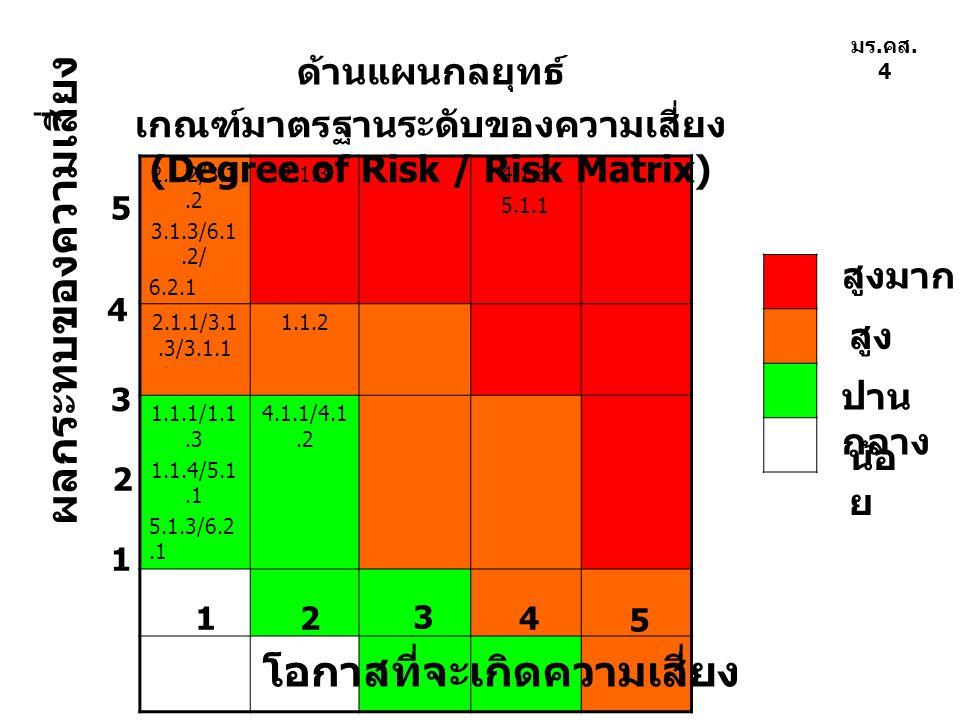 2.1.2/3.1.2 3.1.3/6.1.2/ 6.2.1 2.1.34.1.3 5.1.1 2.1.1/3.1.3/3.1.1 1.1.2 1.1.1/1.1.3 1.1.4/5.1.1 5.1.3/6.2.1 4.1.1/4.1.2 โอกาสที่จะเกิดความเสี่ยง ผลกระ