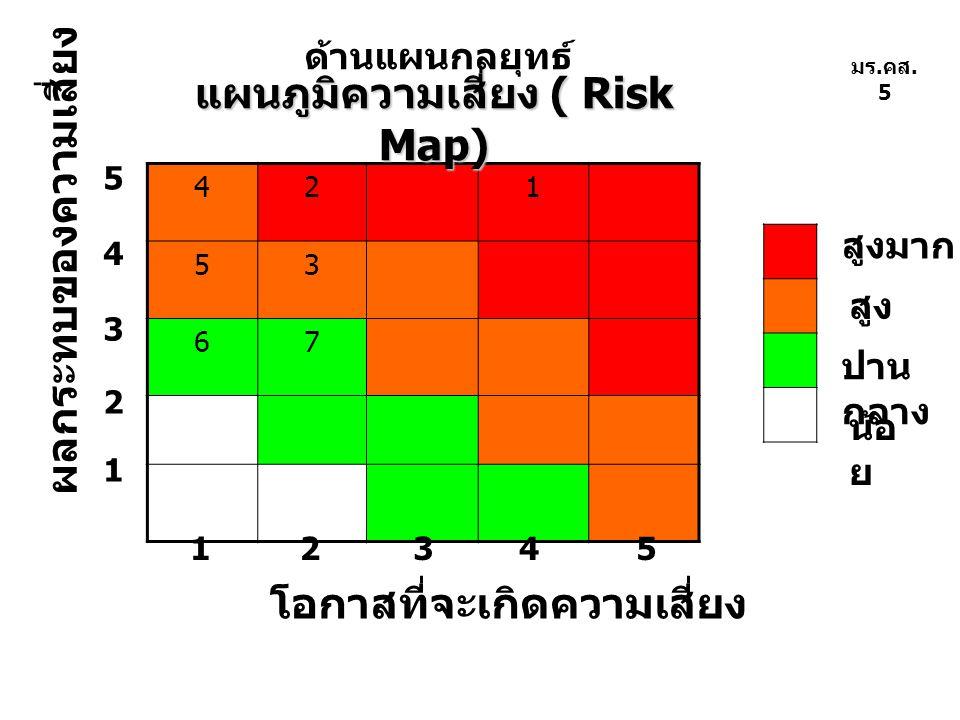 421 53 67 โอกาสที่จะเกิดความเสี่ยง ผลกระทบของความเสี่ยง น้อ ย ปาน กลาง สูง สูงมาก 1 1 2345 2 3 4 5 มร. คส. 5 แผนภูมิความเสี่ยง ( Risk Map) ด้านแผนกลยุ