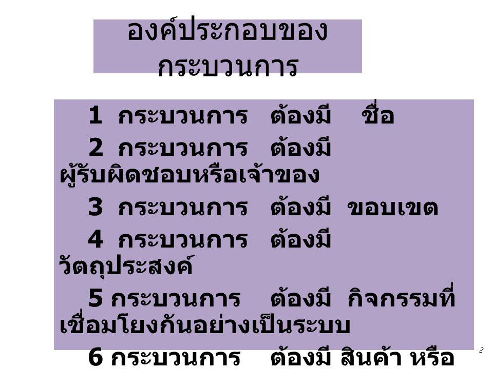 องค์ประกอบของ กระบวนการ 1 กระบวนการ ต้องมี ชื่อ 2 กระบวนการ ต้องมี ผู้รับผิดชอบหรือเจ้าของ 3 กระบวนการ ต้องมี ขอบเขต 4 กระบวนการ ต้องมี วัตถุประสงค์ 5 กระบวนการ ต้องมี กิจกรรมที่ เชื่อมโยงกันอย่างเป็นระบบ 6 กระบวนการ ต้องมี สินค้า หรือ บริการ 7 กระบวนการ ต้องมี ผู้รับบริการ / ภายนอก 2