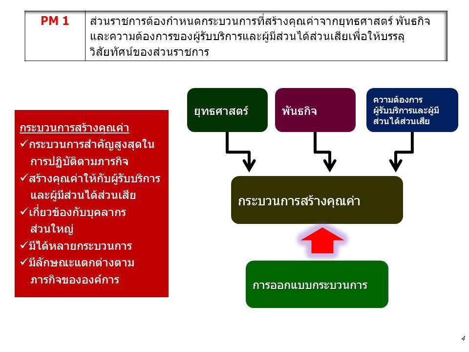 PM1 การกำหนดกระบวนการที่สร้าง คุณค่า กระบวนก ารหลัก เกณฑ์การวิเคราะห์กระบวนการสร้างคุณค่า ประเด็นยุทธ์ ศาสตร์ พันธกิจ ( กฎกระทรวง พรบ.