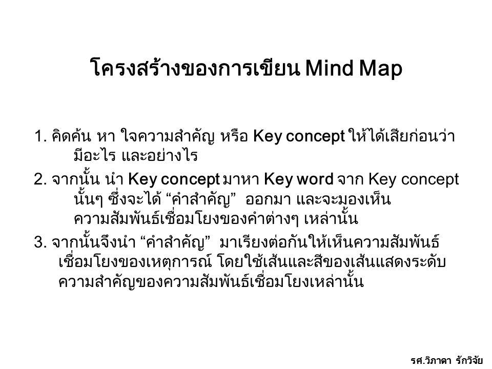 โครงสร้างของการเขียน Mind Map 1. คิดค้น หา ใจความสำคัญ หรือ Key concept ให้ได้เสียก่อนว่า มีอะไร และอย่างไร 2. จากนั้น นำ Key concept มาหา Key word จา