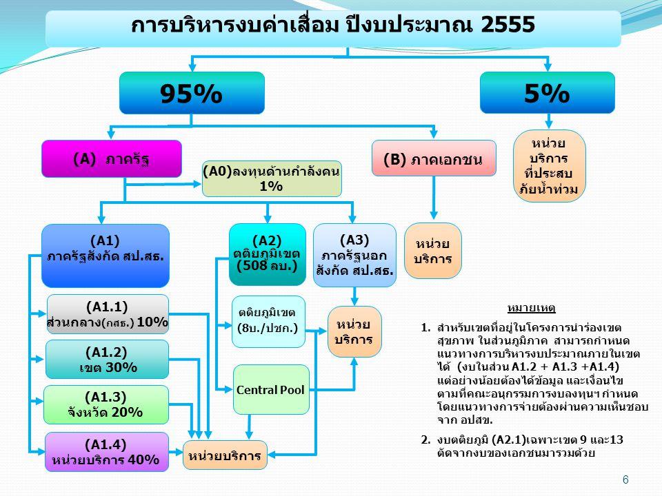 6 (A3) ภาครัฐนอก สังกัด สป.สธ. (B) ภาคเอกชน (A1.3) จังหวัด 20% (A1.4) หน่วยบริการ 40% หน่วย บริการ หน่วย บริการ หน่วยบริการ (A0)ลงทุนด้านกำลังคน 1% (A
