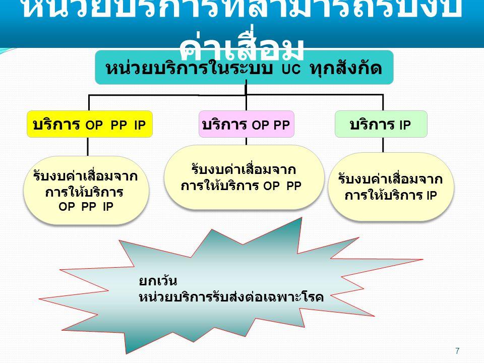 7 หน่วยบริการในระบบ UC ทุกสังกัด บริการ OP PP IP บริการ IP รับงบค่าเสื่อมจาก การให้บริการ OP PP IP รับงบค่าเสื่อมจาก การให้บริการ OP PP IP รับงบค่าเสื