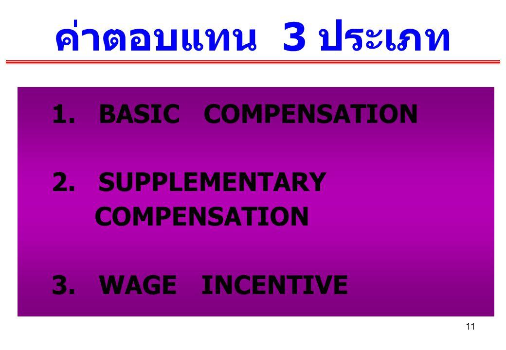 11 ค่าตอบแทน 3 ประเภท 1. BASIC COMPENSATION 2. SUPPLEMENTARY COMPENSATION 3. WAGE INCENTIVE