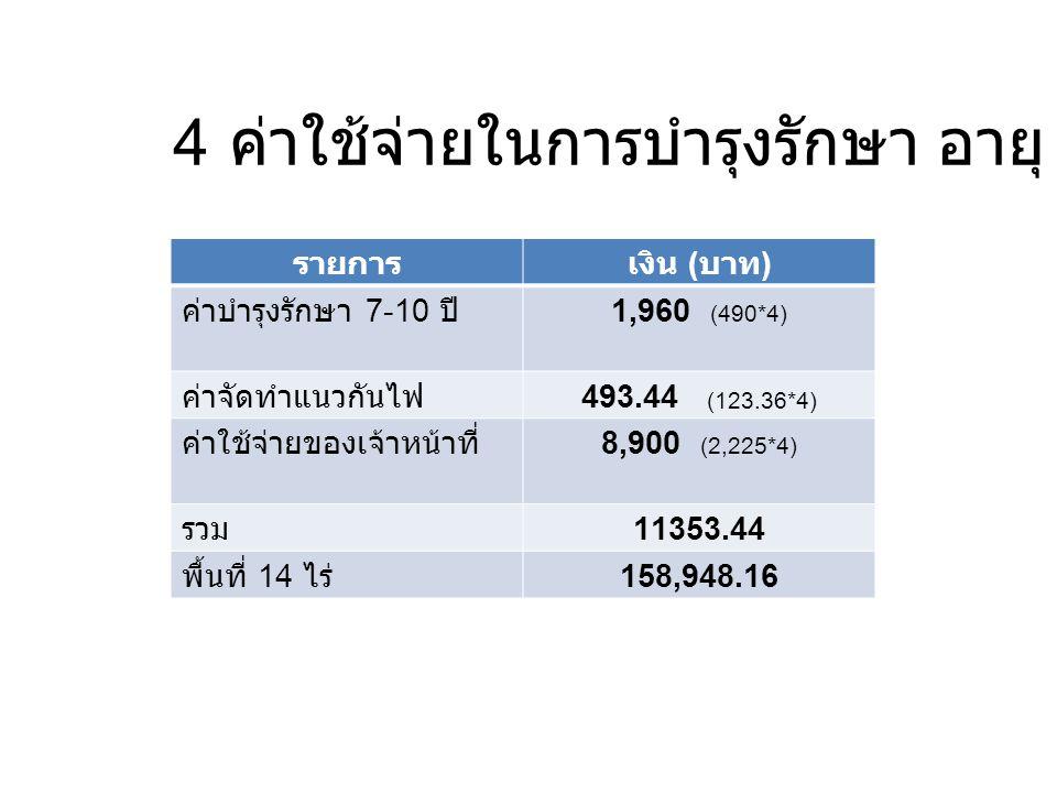 4 ค่าใช้จ่ายในการบำรุงรักษา อายุ 7-10 ปี รายการเงิน ( บาท ) ค่าบำรุงรักษา 7-10 ปี1,960 (490*4) ค่าจัดทำแนวกันไฟ493.44 (123.36*4) ค่าใช้จ่ายของเจ้าหน้า