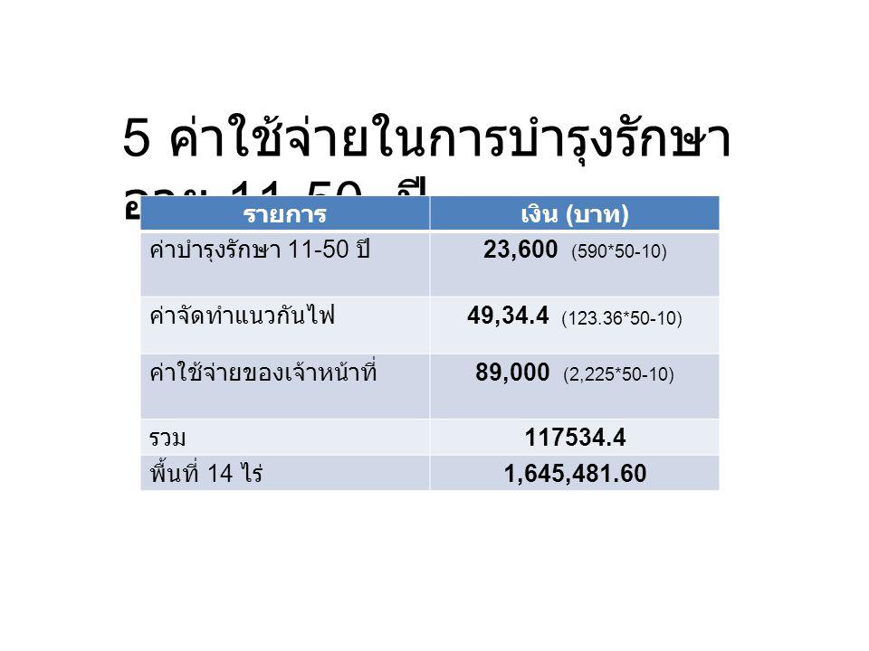 5 ค่าใช้จ่ายในการบำรุงรักษา อายุ 11-50 ปี รายการเงิน ( บาท ) ค่าบำรุงรักษา 11-50 ปี23,600 (590*50-10) ค่าจัดทำแนวกันไฟ49,34.4 (123.36*50-10) ค่าใช้จ่า
