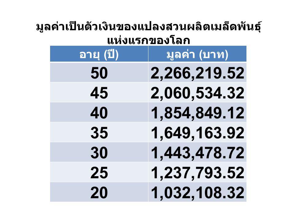 1 ค่าใช้จ่ายในการคัดเลือก แม่ไม้ รายการเงิน ( บาท ) ค่าใช้จ่ายในการคัดเลือกแม่ไม้ ต่อต้น 4,912.16 แม่ไม้ 16 แม่ไม้78,594.56
