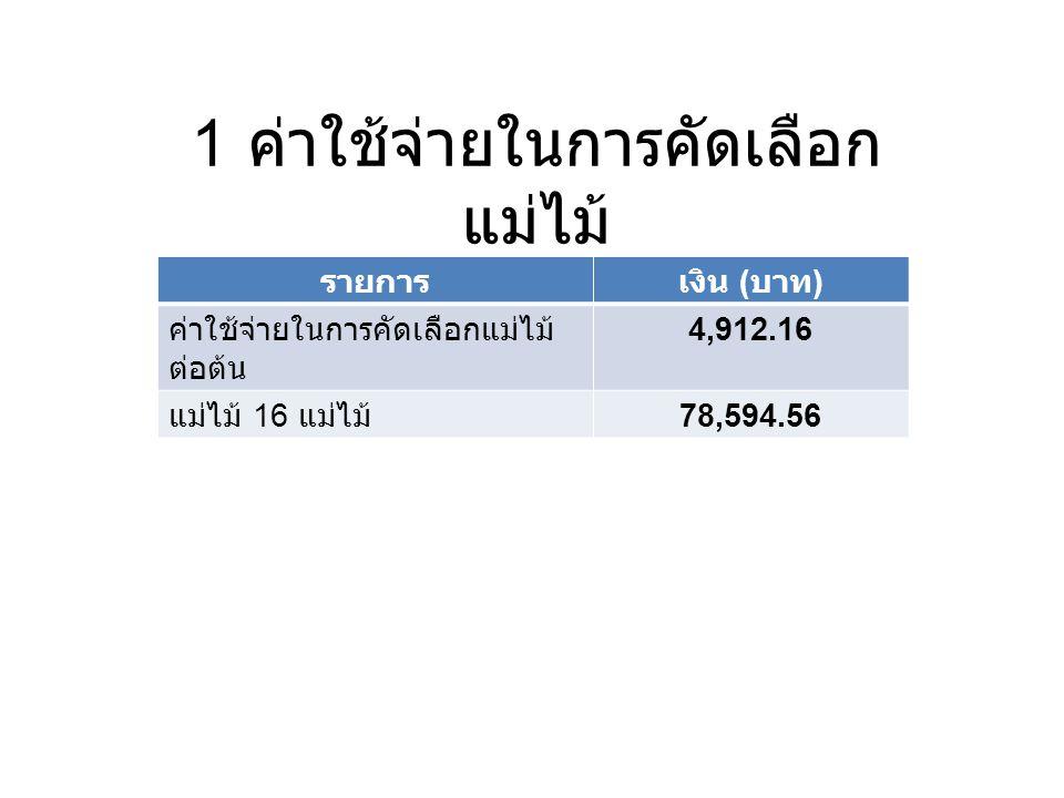 1 ค่าใช้จ่ายในการคัดเลือก แม่ไม้ รายการเงิน ( บาท ) นักวิชาการป่าไม้ชำนาญการพิเศษ 1 คน17,69.33 (53,080/30) นักวิชาการป่าไม้ชำนาญการ 1 คน 1,321 (39,630/30) พนักงานราชการที่สามารถปีนต้นไม้สูงได้ดี 1 คน 647.66 (19,430/30) พนักงานขับรถยนต์ 1 คน 1,026.33 (30,790/30) ลูกจ้างชั่วคราวรายวัน 2 คน 600 (300*2) คนนำทางและแบกสัมภาระ 1 คน 300 ค่าเบี้ยเลี้ยงและค่าที่พัก 4 คน 4,160 (240+800*4) รวม 9,824.32 ค่าใช้จ่ายในการคัดเลือกแม่ไม้ต่อต้น4,912.16