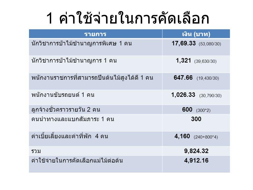 2 การปลูกและบำรุงรักษา อายุ 1 ปี รายการเงิน ( บาท ) งบปลูกป่า 5,390 ค่าใช้จ่ายของ เจ้าหน้าที่ 2,225 ( 5,3080+3,9630) x12/500 รวม 7,615 พื้นที่ 14 ไร่ 1 06,610