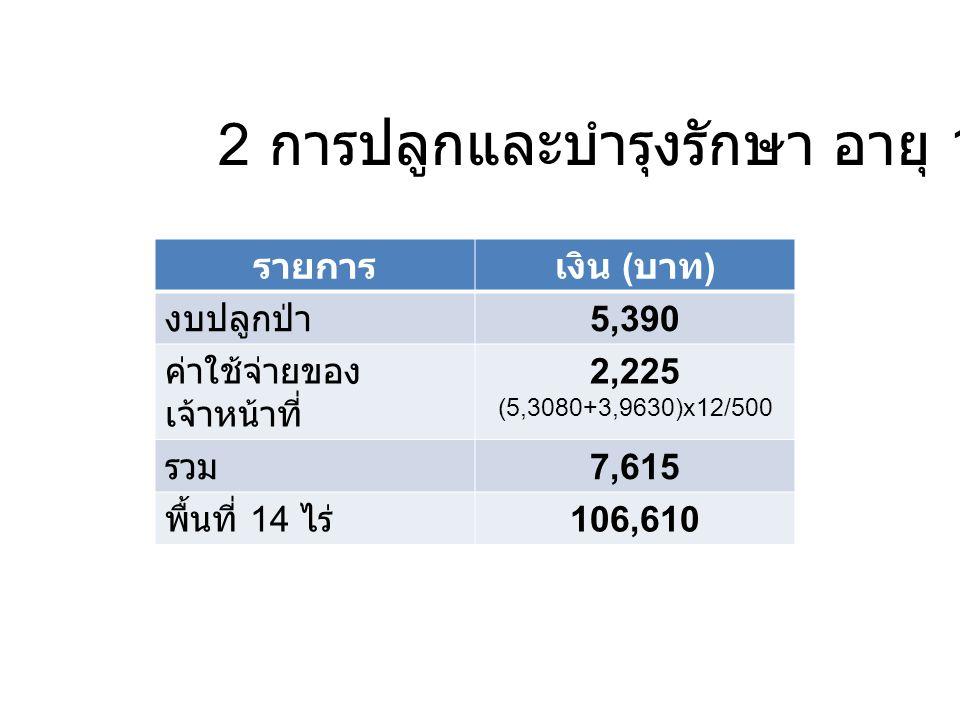 2 การปลูกและบำรุงรักษา อายุ 1 ปี รายการเงิน ( บาท ) งบปลูกป่า 5,390 ค่าใช้จ่ายของ เจ้าหน้าที่ 2,225 ( 5,3080+3,9630) x12/500 รวม 7,615 พื้นที่ 14 ไร่