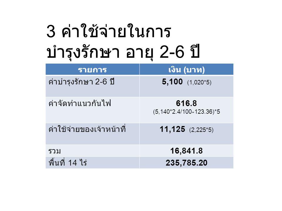 4 ค่าใช้จ่ายในการบำรุงรักษา อายุ 7-10 ปี รายการเงิน ( บาท ) ค่าบำรุงรักษา 7-10 ปี1,960 (490*4) ค่าจัดทำแนวกันไฟ493.44 (123.36*4) ค่าใช้จ่ายของเจ้าหน้าที่8,900 (2,225*4) รวม 11353.44 พื้นที่ 14 ไร่ 158,948.16