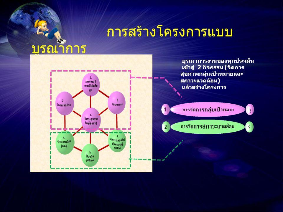 การสร้างโครงการแบบ บูรณาการ บูรณาการงานของทุกประเด็น เข้าสู่ 2 กิจกรรม (จัดการ สุขภาพกลุ่มเป้าหมายและ สภาวะแวดล้อม) แล้วสร้างโครงการ กำหนดค่ากลางของ ทุกประเด็นที่สัมพันธ์กัน