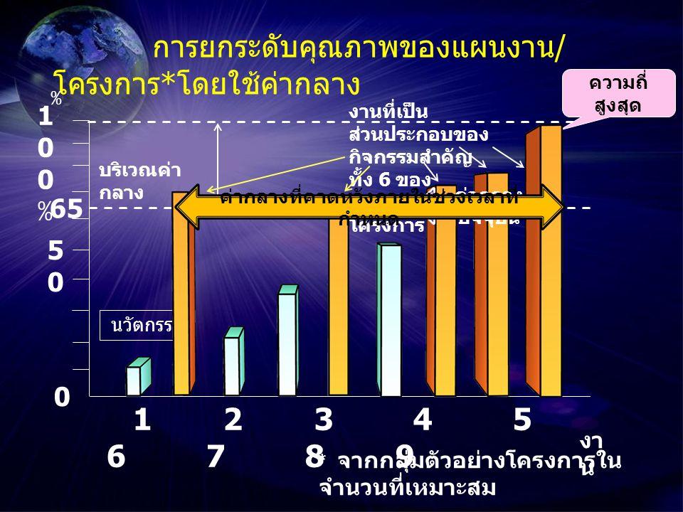 0 5050 100%100% 65 การยกระดับคุณภาพของแผนงาน / โครงการ * โดยใช้ค่ากลาง ความถี่ สูงสุด % 1 2 3 4 5 6 7 8 9 งา น บริเวณค่า กลาง งานที่เป็น ส่วนประกอบของ