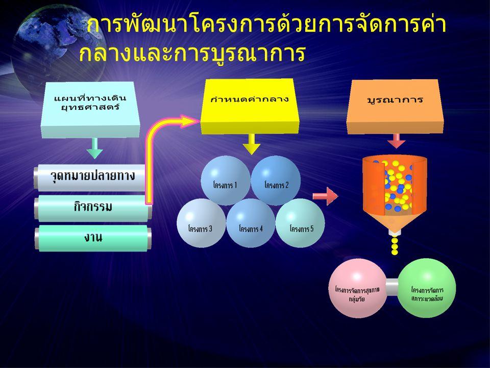 การพัฒนาโครงการด้วยการจัดการค่า กลางและการบูรณาการ