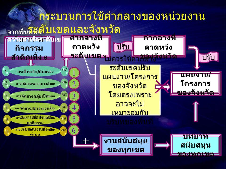 วิเคราะห์ กิจกรรม สำคัญทั้ง 6 จากพื้นที่ที่มี ความสำเร็จระดับเขต งานสนับสนุน ของทุกเขต 1 2 3 4 5 6 บทบาท สนับสนุน ของทุกเขต ค่ากลางที่ คาดหวัง ของจังหวัด แผนงาน / โครงการ ของจังหวัด กระบวนการใช้ค่ากลางของหน่วยงาน ระดับเขตและจังหวัด + ค่ากลางที่ คาดหวัง ระดับเขต ปรับ ไม่ควรใช้ค่ากลาง ระดับเขตปรับ แผนงาน / โครงการ ของจังหวัด โดยตรงเพราะ อาจจะไม่ เหมาะสมกับ บริบทของพื้นที่