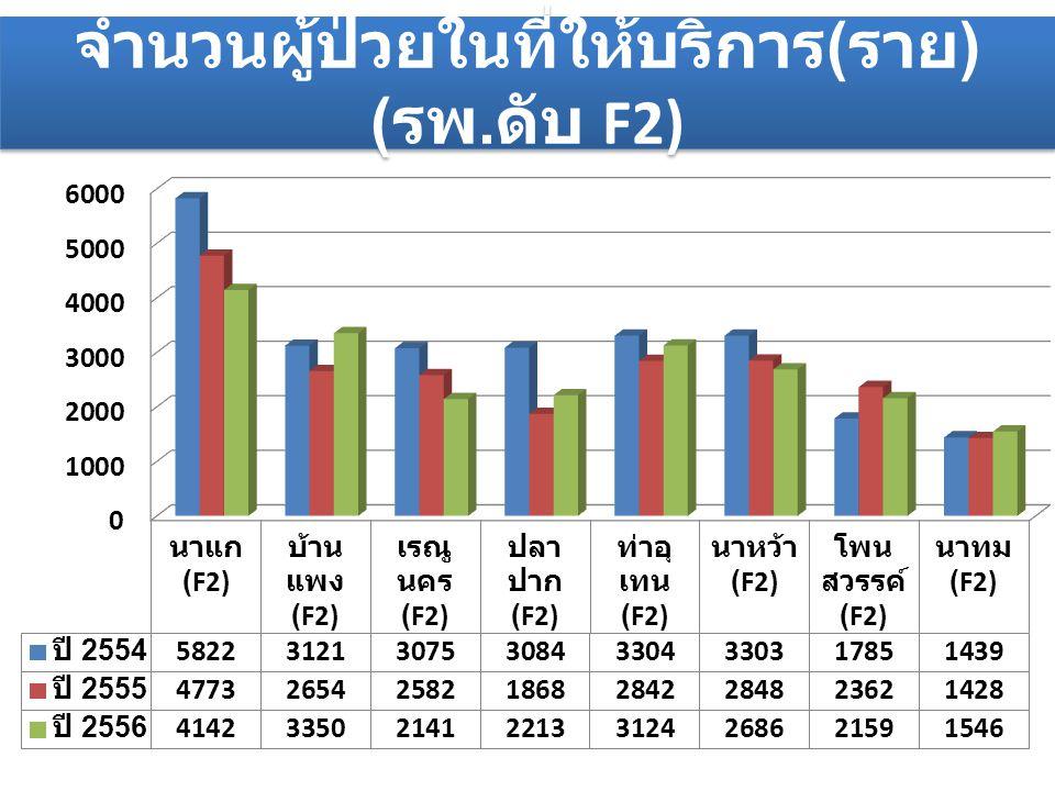 จำนวนผู้ป่วยในที่ให้บริการ ( ราย ) ( รพ. ดับ F2)