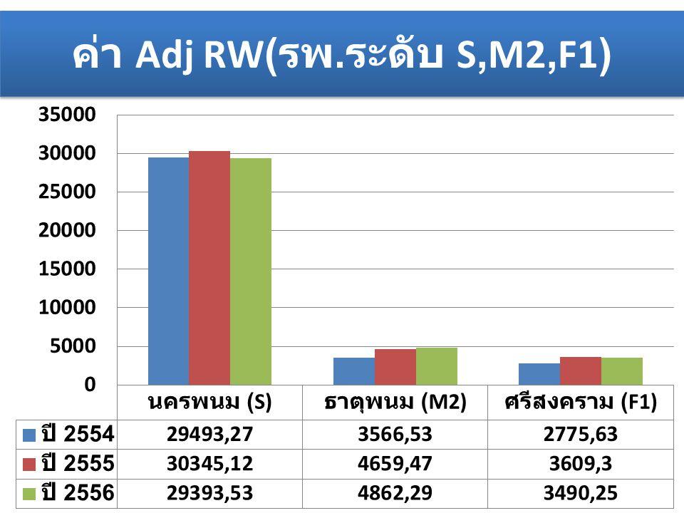 ค่า Adj RW( รพ. ระดับ S,M2,F1)