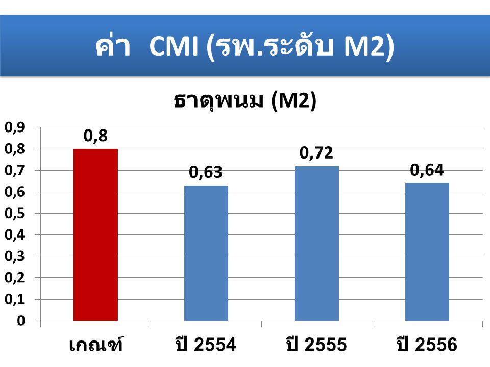 ค่า CMI ( รพ. ระดับ M2)
