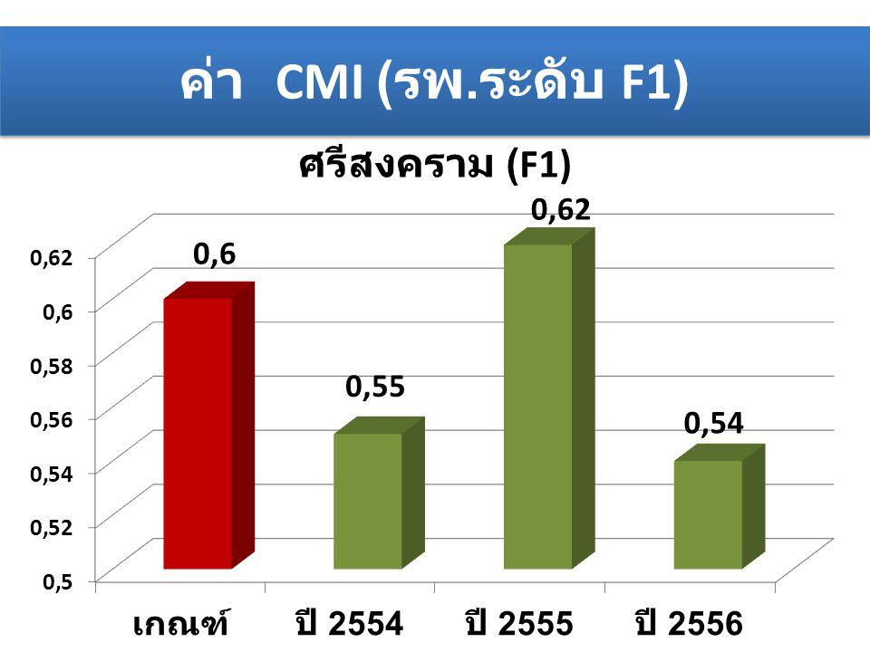 ค่า CMI ( รพ. ดับ F2)
