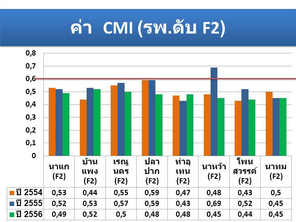 ตารางเปรียบเทียบการเรียก เก็บค่ารักษาพยาบาล ปีงบประมาณ 2555- 2556