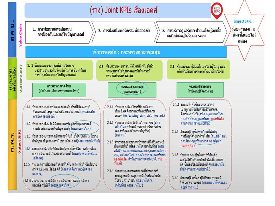 การอภิปราย - Joint KPI เรื่องเอดส์: การพิจารณาตัวชี้วัดความสำเร็จระดับกระทรวงฯ (สป.) กรมควบคุมโรค และก.มหาดไทย (เพิ่มค่าเป้าหมาย) - ความชัดเจนของการติดตาม ประเมินผลงานเอดส์ในระดับ สคร.