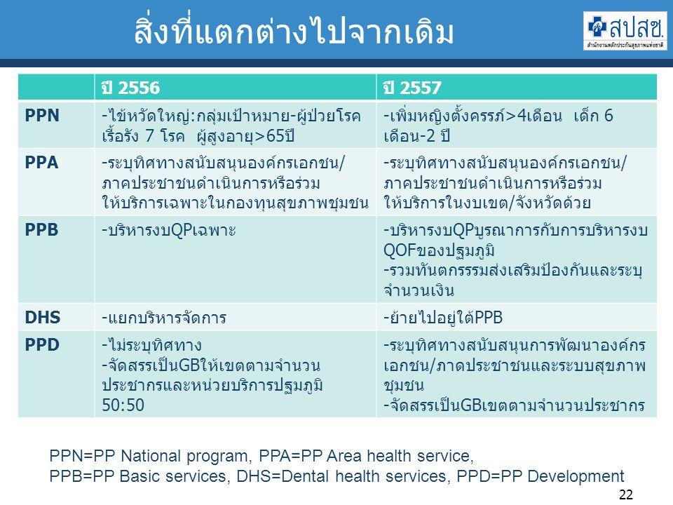 สิ่งที่แตกต่างไปจากเดิม ปี 2556ปี 2557 PPN-ไข้หวัดใหญ่:กลุ่มเป้าหมาย-ผู้ป่วยโรค เรื้อรัง 7 โรค ผู้สูงอายุ>65ปี -เพิ่มหญิงตั้งครรภ์>4เดือน เด็ก 6 เดือน