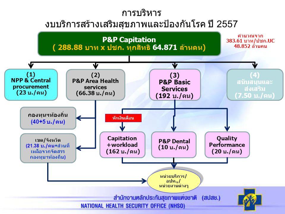 (1) NPP & Central procurement (23 บ./คน) (3) P&P Basic Services (192 บ./คน) (2) P&P Area Health services (66.38 บ./คน) (4) สนับสนุนและ ส่งเสริม (7.50