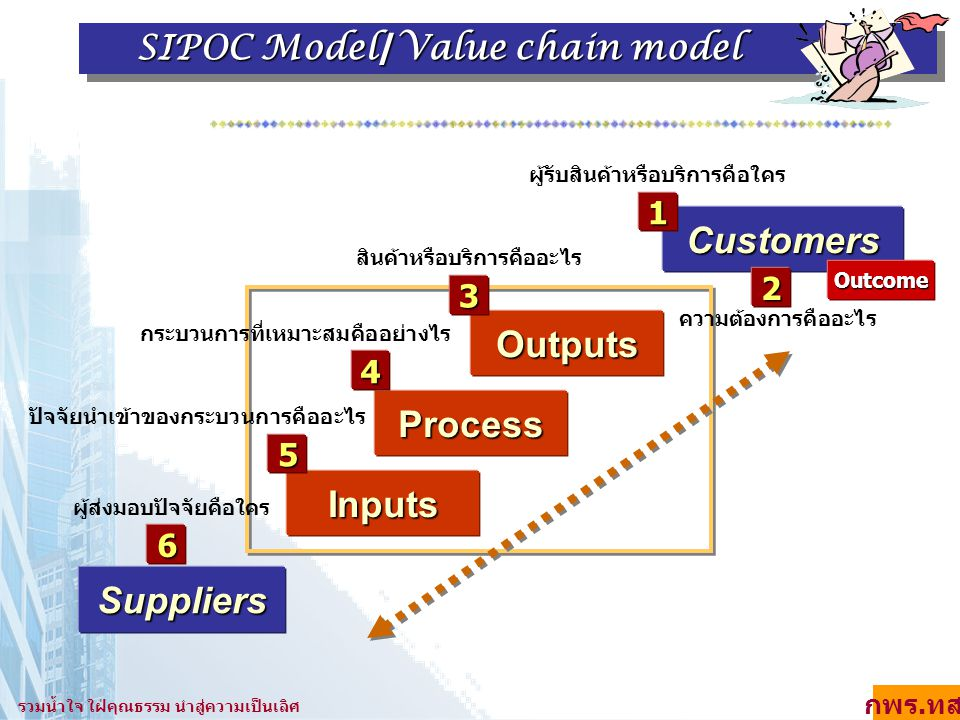 SIPOC Model/Value chain model SIPOC Model/Value chain model Suppliers Inputs Process Customers Outputs Outcome 3 1 2 สินค้าหรือบริการคืออะไร ผู้รับสิน