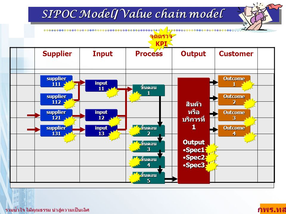 SupplierInputProcessOutputCustomerสินค้าหรือบริการที่1Output Spec1Spec1 Spec2Spec2 Spec3Spec3 ขั้นตอน2 ขั้นตอน3 ขั้นตอน4 input12 input13 ขั้นตอน5 supp
