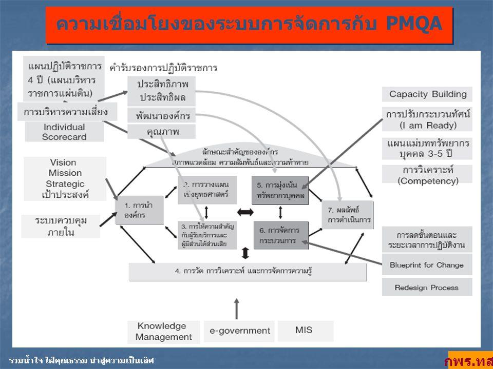 ความเชื่อมโยงของระบบการจัดการกับ PMQA รวมน้ำใจ ใฝ่คุณธรรม นำสู่ความเป็นเลิศ กพร. ทส.