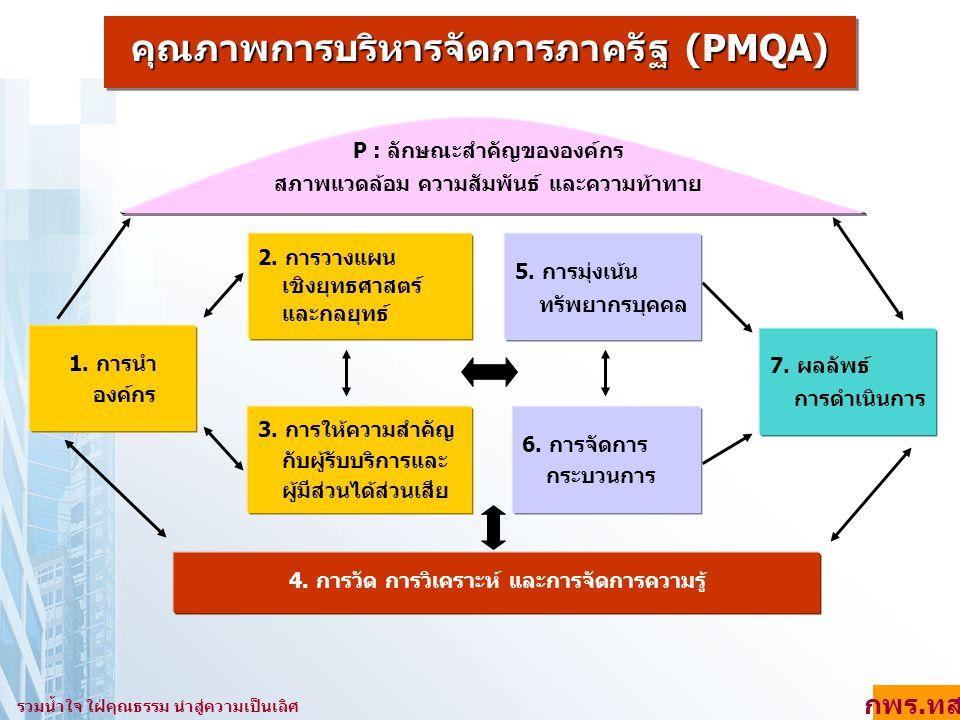 (สอดคล้องตาม OP 14) การจัดการกระบวนการ กำหนดกระบวนการ (1) ข้อกำหนดที่สำคัญ (2) ความต้องการผู้รับบริการ (หมวด 3) กฎหมาย กฎ ระเบียบ (OP 5) ออกแบบ กระบวนการ (3) องค์ความรู้/IT เป้าหมายภารกิจ ระยะเวลา/ค่าใช้จ่าย/ผลิตภาพ ความต้องการผู้รับบริการ การจัดการกระบวนการ สู่การปฏิบัติ (4) ตัวชี้วัดเพื่อควบคุม กระบวนการ (4) ลดค่าใช้จ่ายใน การตรวจสอบ (5) ป้องกัน ความผิดพลาด (5) ปรับปรุงกระบวนการ (6) แลกเปลี่ยนเรียนรู้ (6) นวัตกรรม รวมน้ำใจ ใฝ่คุณธรรม นำสู่ความเป็นเลิศ กพร.