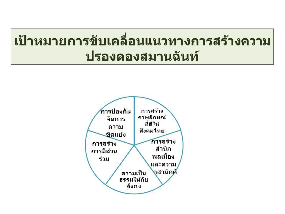 การสร้าง ภาพลักษณ์ ที่ดีให้ สังคมไทย การสร้าง สำนึก พลเมือง และความ รักสามัคคี ความเป็น ธรรมให้กับ สังคม การสร้าง การมีส่วน ร่วม การป้องกัน จัดการ ความ ขัดแย้ง เป้าหมายการขับเคลื่อนแนวทางการสร้างความ ปรองดองสมานฉันท์